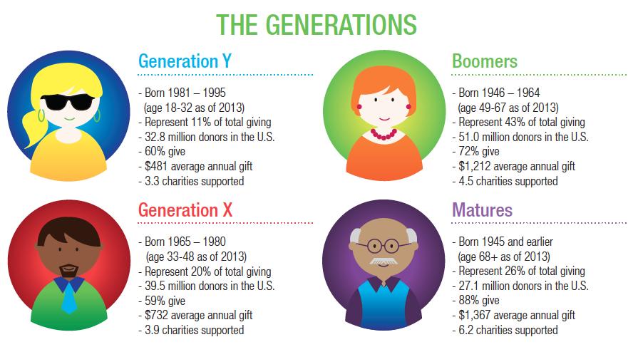 GenerationsInfo
